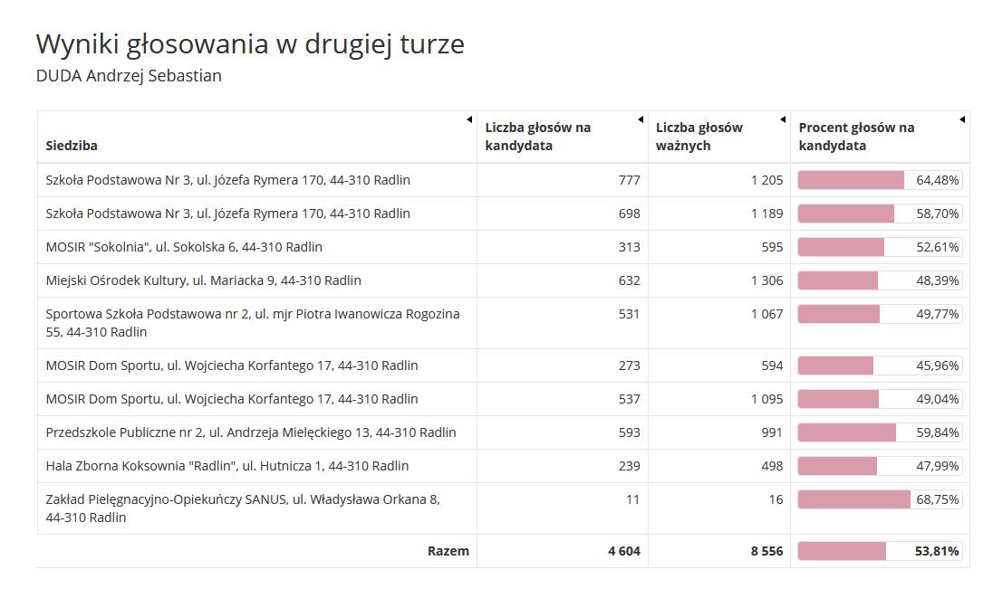 Wyniki wyborów w Radlinie - poparcie dla A. Dudy