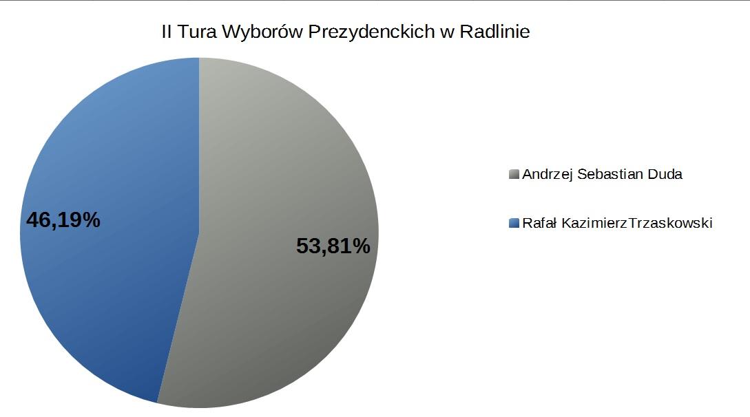 Wyniki II tury Wyborów Prezydenckich w Radlinie